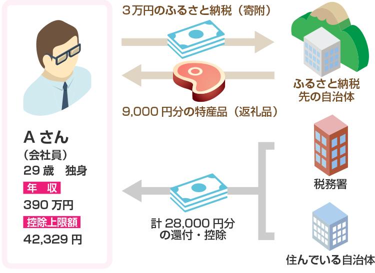 ふるさとの納税の例