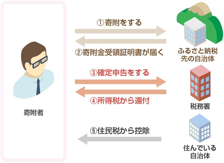 ふるさと納税の確定申告の流れ