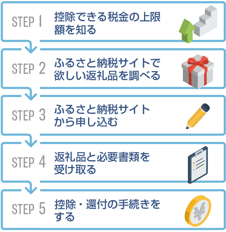 ワンストップ特例制度の説明図