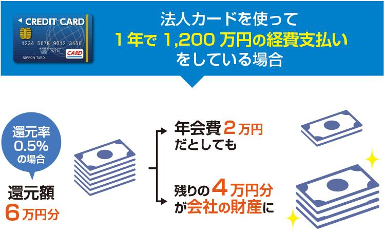 月100万円の経費がかかっている会社が、ポイント還元率0.5%の法人カードを作った場合の還元