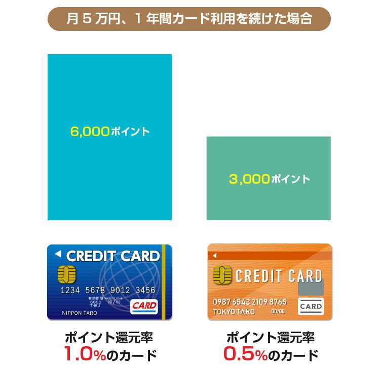 ポイント還元率0.5%のカードと1.0%のカードの比較
