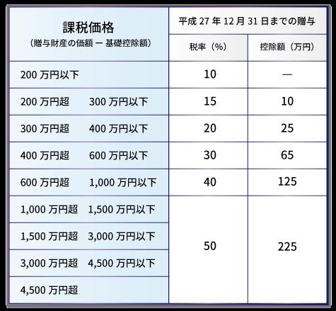 donation-list2