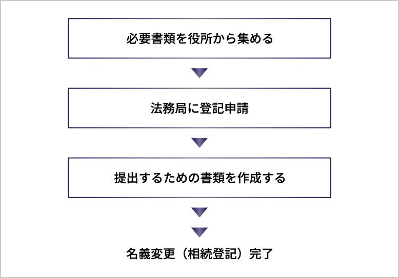 相続登記の手順