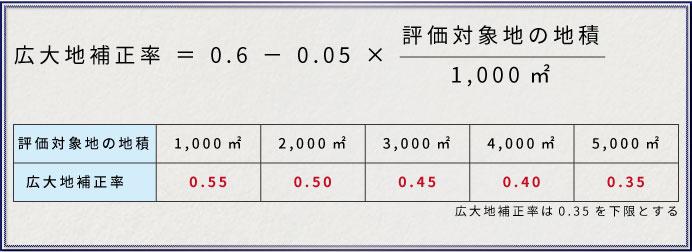 広大地補正率の計算方法