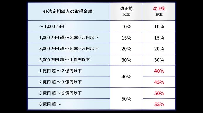 相続税法改正前後の相続税率