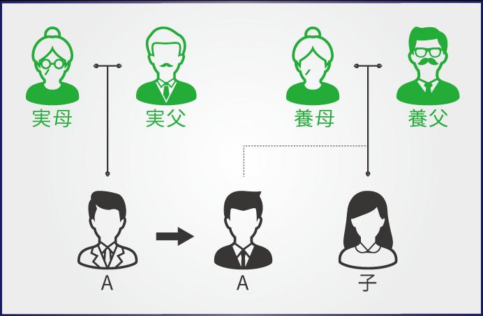 養子縁組を行う前に知っておくべき、養子縁組による相続のメリット・デメリット大公開!