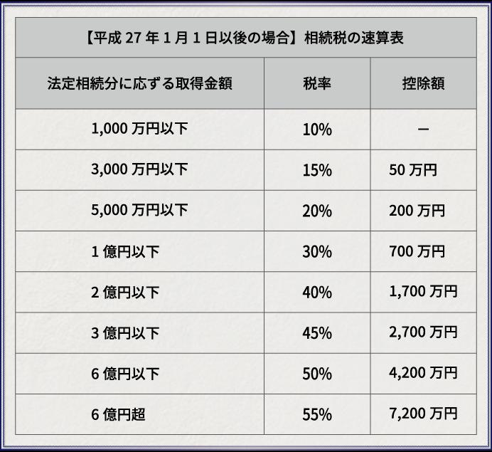 相続税額の速算表