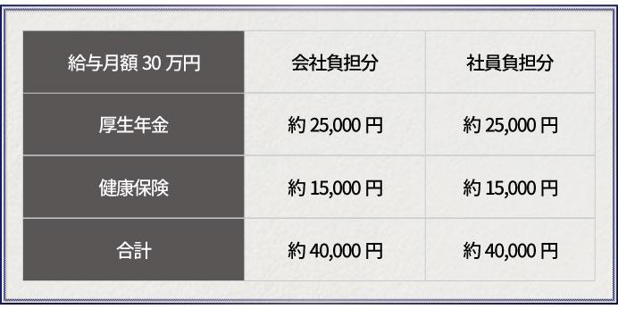 月額給与30万円の場合の厚生年金と健康保険負担額