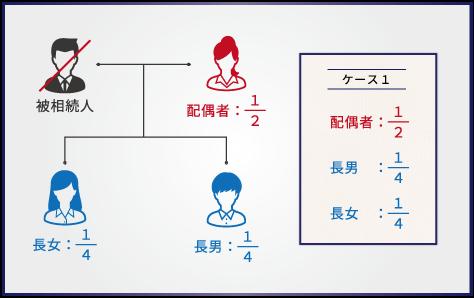 【ケース1】父が死亡し、相続人が母と長男、長女の3名の場合