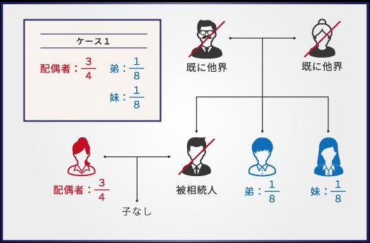 【ケース1】兄が死亡し、相続人は妻と、兄弟である弟と妹の2名の場合
