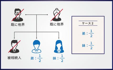 【ケース2】被相続人に配偶者がおらず、兄弟姉妹のみで遺産相続する場合