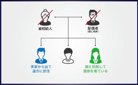 【トラブル事例1】どちらかが親と同居し親の面倒を看ていた場合