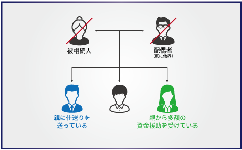 【トラブル事例2】どちらかが親から経済的援助を受けているケース