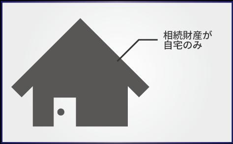 【トラブル事例3】分ける遺産がほぼ自宅不動産しかない場合