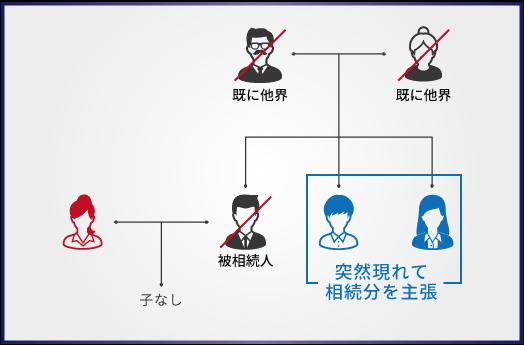 【トラブル事例4】子がいない夫婦に相続が発生、遺産相続に夫の兄弟が登場