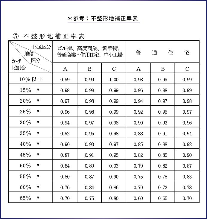 参考:不整形地補正率表