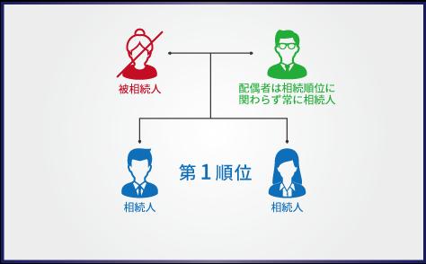inheritance-order3