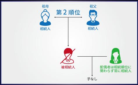 inheritance-order4