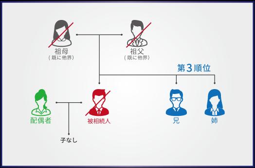 inheritance-order5