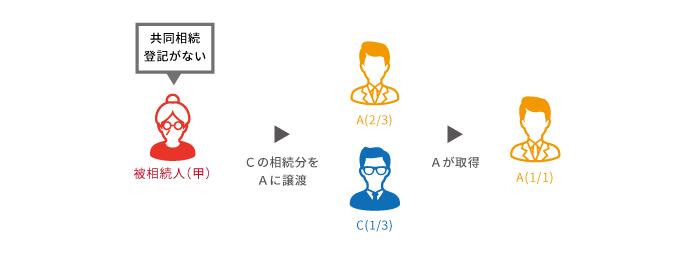 共同相続登記が行われていない場合の相続分譲渡