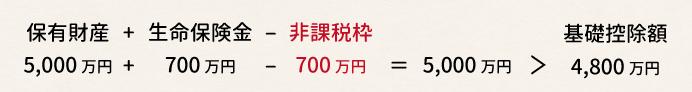 保有財産5,000円+生命保険金700万円-非課税枠700万円=5,000万円>基礎控除額4,800万円