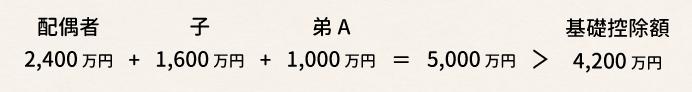 配偶者2,400万円+子1,600万円+弟A1,000万円=5,000万円>基礎控除額4,200万円