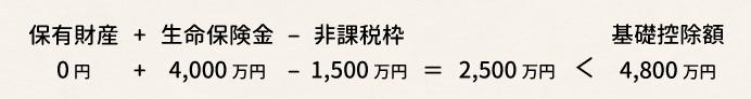 保有財産0円+生命保険金4,000万円-非課税枠1,500万円=2,500万円<基礎控除額4,800万円