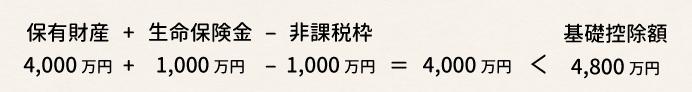 保有財産4,000円+生命保険金1,000万円-非課税枠1,000万円=4,000万円<基礎控除額4,800万円
