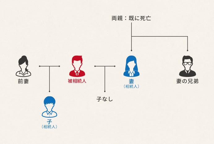 several-orders-inheritance1