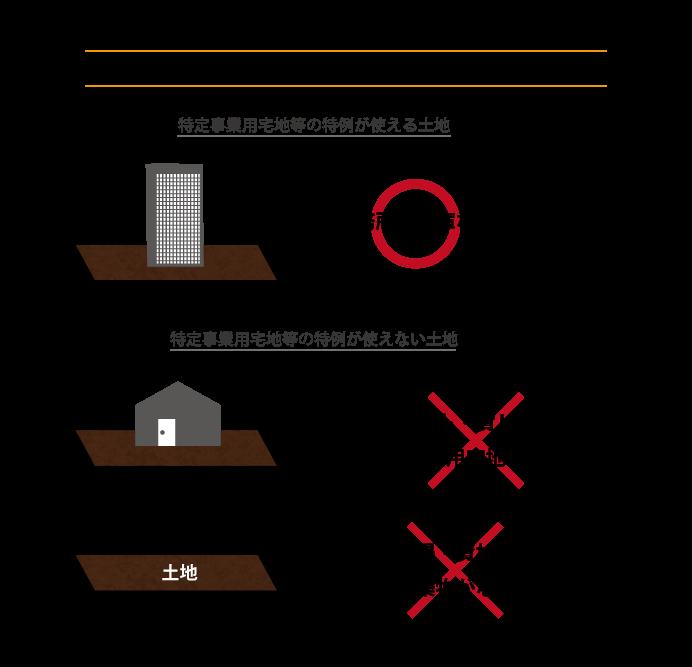 特定事業用宅地等の特例が使える土地と使えない土地の例