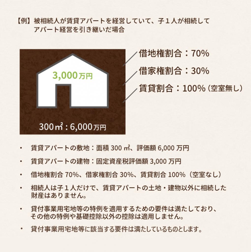 貸付事業用宅地等に該当した場合の具体的な計算例
