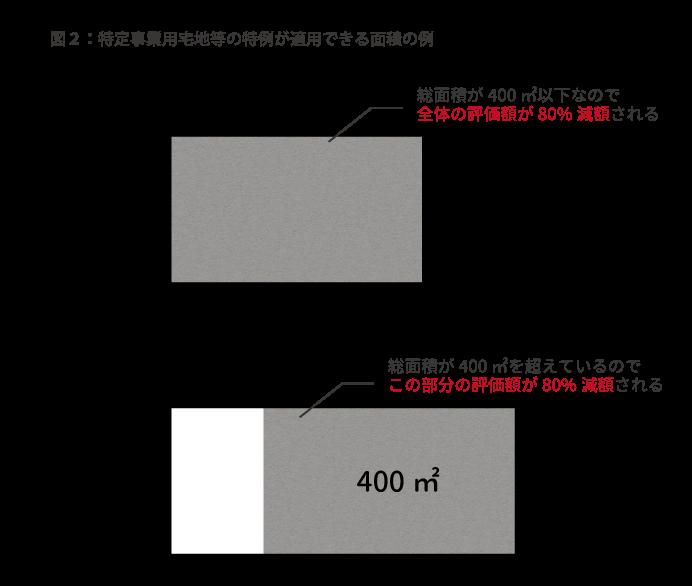 特定事業用宅地等の特例が適用できる面積の例