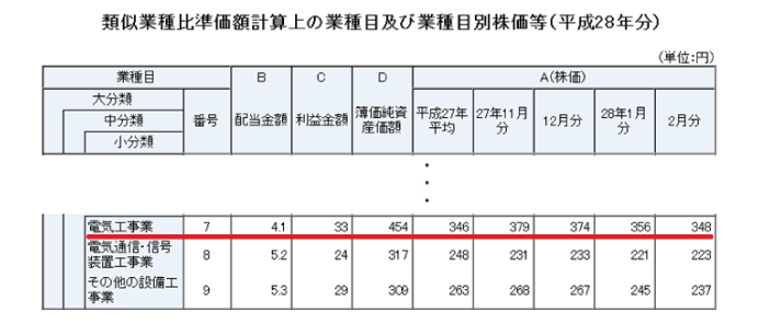 図8:類似業種比準価額計算上の業種目及び業種目別株価等の一例