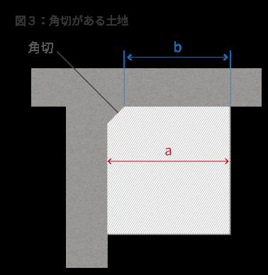 https://www.nta.go.jp/shiraberu/zeiho-kaishaku/tsutatsu/kihon/sisan/hyoka/02/07.htm