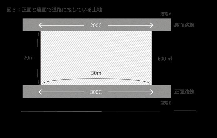 図3:正面と裏面で道路に接している土地
