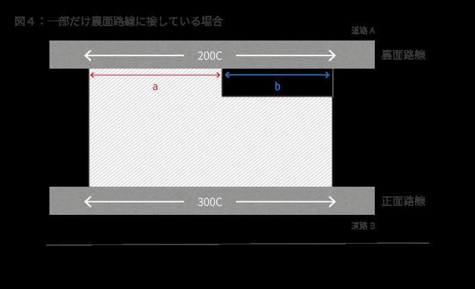 図4:一部だけ裏面路線に接している場合