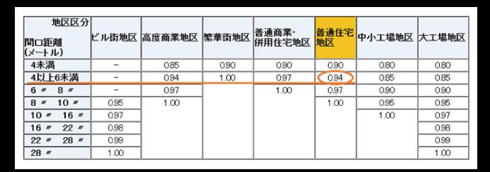 土地の価格を最大1割減額!絶対に確認したい間口狭小補正率を使った土地評価の3STEP