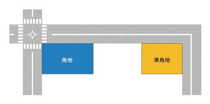 角地と準角地の例