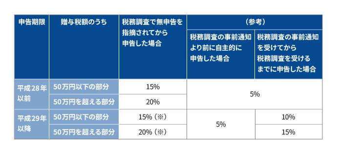 贈与税額に対する無申告加算税の税率