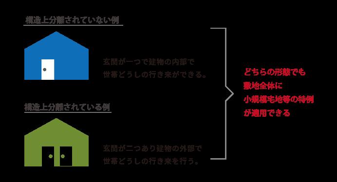 小規模宅地等の特例が適用できる二世帯住宅の例