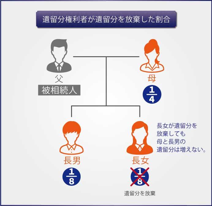 【図解で解説】遺留分権利者の範囲と遺留分の割合