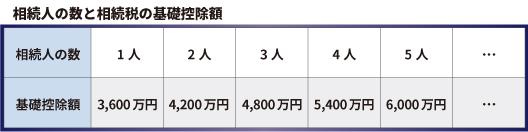 相続税が0円(ゼロ円)になる場合でも申告が必要なケースとは?