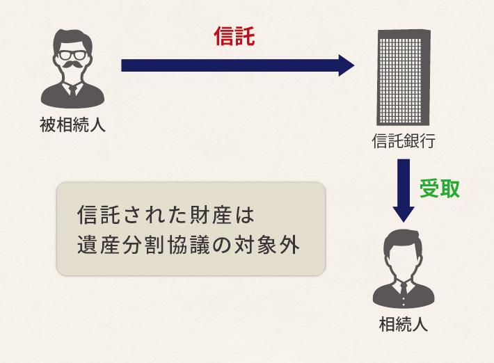 遺言代用信託の4つのメリットと活用方法