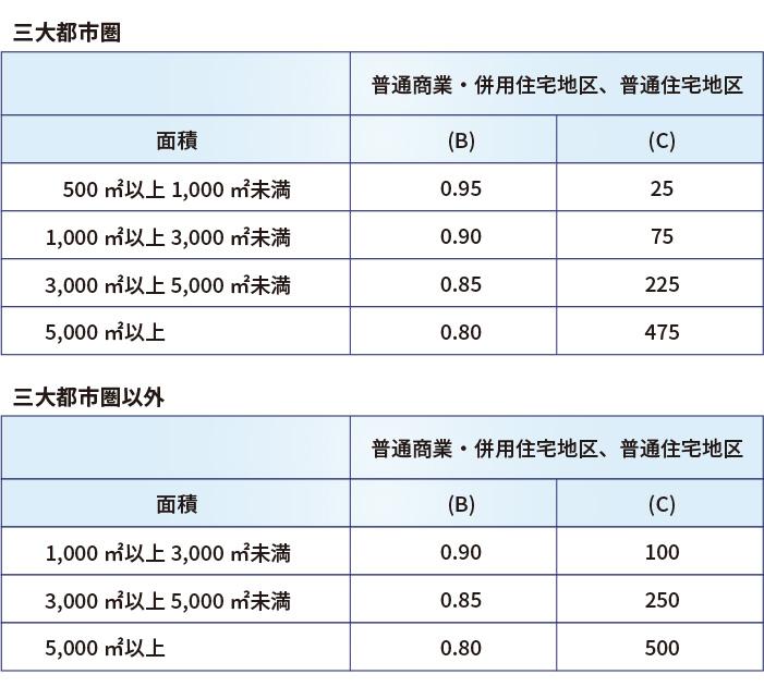 【平成30年から適用】地積規模の大きな宅地の評価(広大地の評価は廃止)