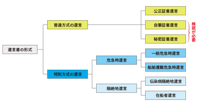 遺言書の形式と種類