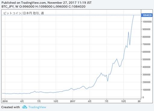 ビットコイン等仮想通貨に相続税・贈与税は課税される?