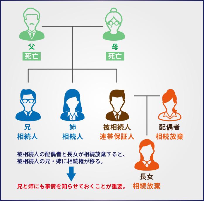 被相続人が借金の連帯保証人になっていたときの対処法