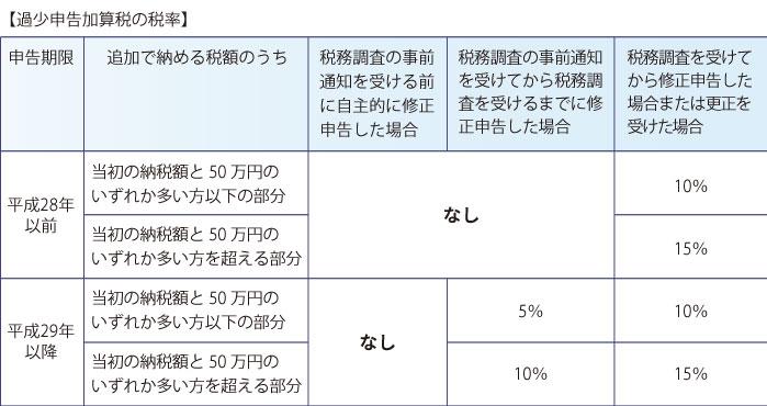 過少申告加算税の税率