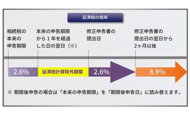 延滞税の計算期間の特例が適用される場合の税率