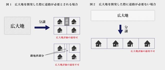 「地積規模の大きな宅地の評価」で広大地の評価はどう変わる?改正前と改正後を徹底解説